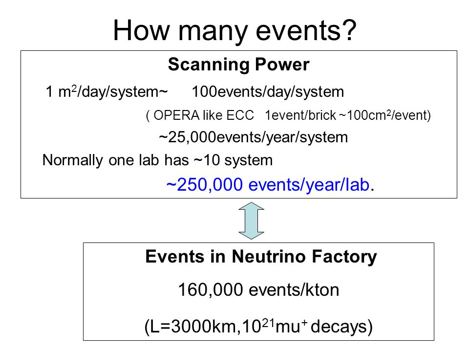 How many events? Scanning Power 1 m 2 /day/system~ 100events/day/system ( OPERA like ECC 1event/brick ~100cm 2 /event) ~25,000events/year/system Norma