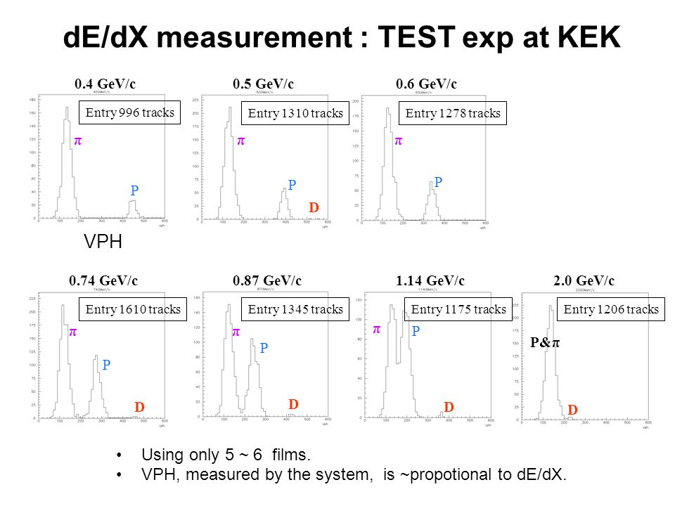 dE/dX measurement : TEST exp at KEK 0.4 GeV/c0.5 GeV/c0.6 GeV/c 0.74 GeV/c0.87 GeV/c1.14 GeV/c2.0 GeV/c P P P P P P πππ ππ π D D D D D P&π Entry 1610