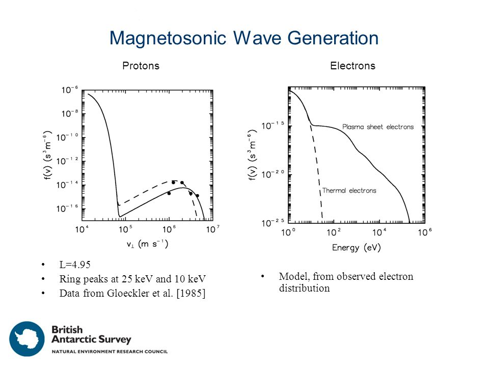 Magnetosonic Wave Generation L=4.95 Ring peaks at 25 keV and 10 keV Data from Gloeckler et al.