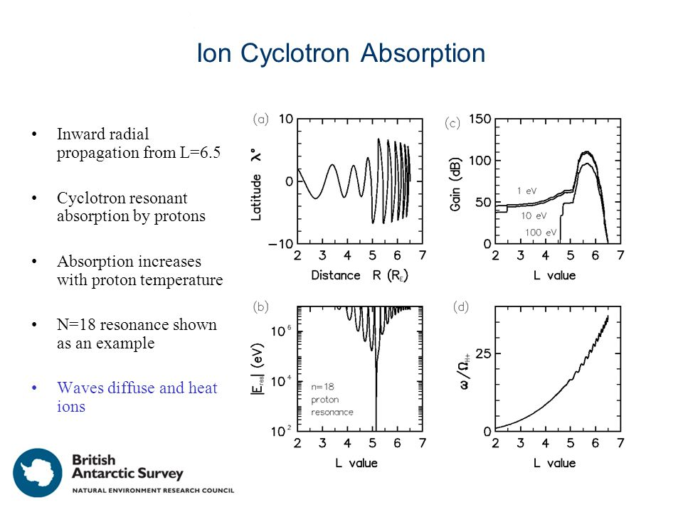 Ion Cyclotron Absorption Inward radial propagation from L=6.5 Cyclotron resonant absorption by protons Absorption increases with proton temperature N=18 resonance shown as an example Waves diffuse and heat ions