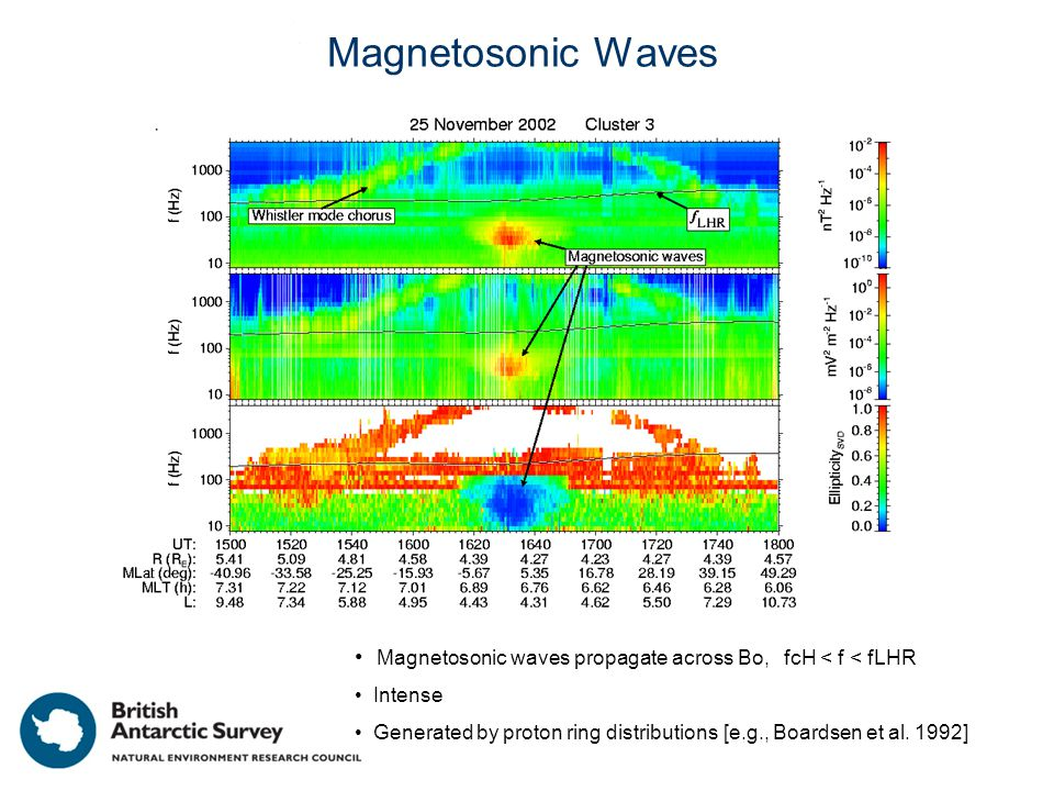 Magnetosonic Waves Magnetosonic waves propagate across Bo, fcH < f < fLHR Intense Generated by proton ring distributions [e.g., Boardsen et al.