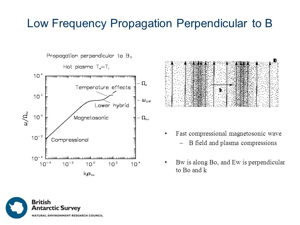 Low Frequency Propagation Perpendicular to B Fast compressional magnetosonic wave –B field and plasma compressions Bw is along Bo, and Ew is perpendicular to Bo and k