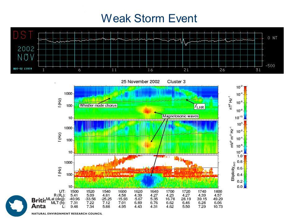 Weak Storm Event