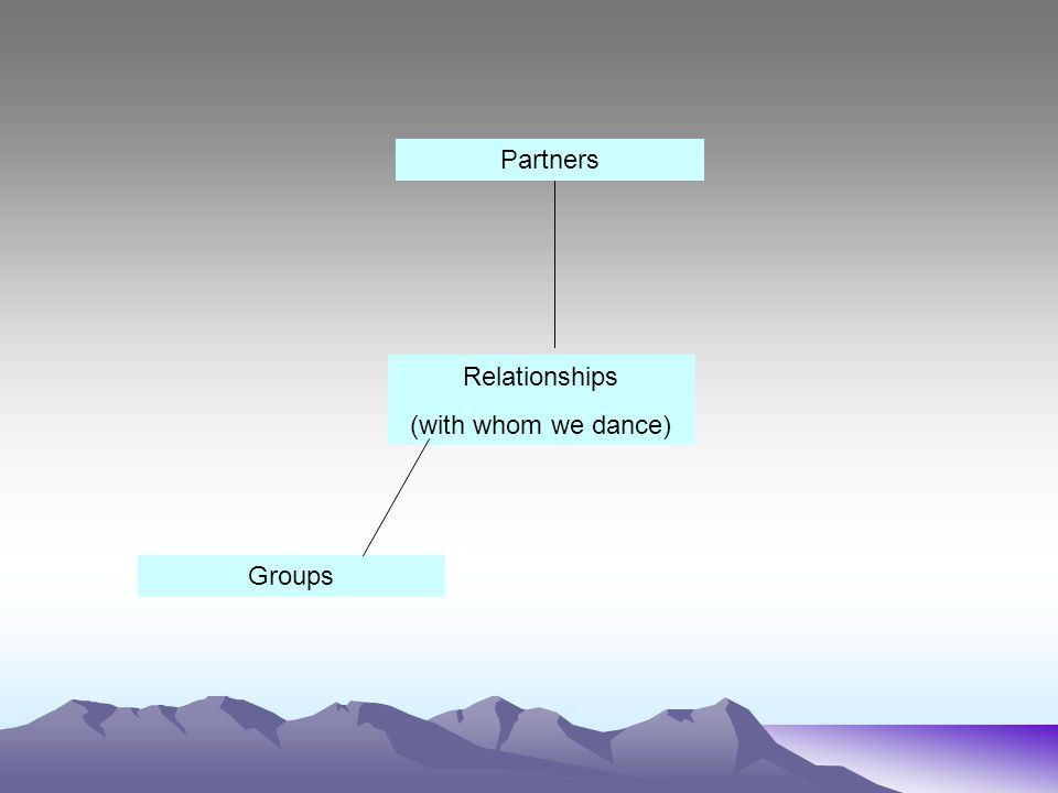Partners Relationships (with whom we dance) Groups