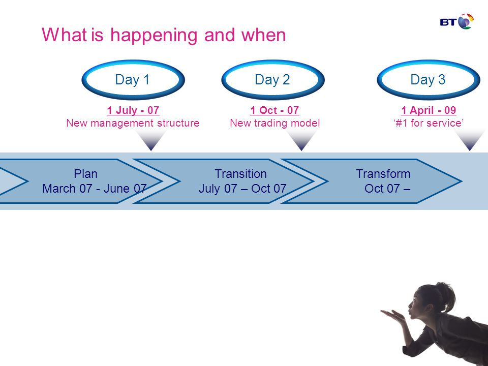 What is happening and when Day 1Day 2 1 July - 07 New management structure Plan March 07 - June 07 Transition July 07 – Oct 07 Transform Oct 07 – 1 Oc