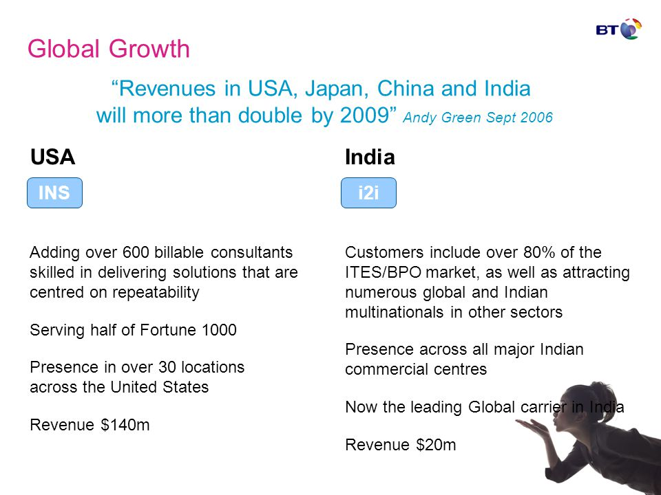 Global Growth India Customers include over 80% of the ITES/BPO market, as well as attracting numerous global and Indian multinationals in other sectors Presence across all major Indian commercial centres Now the leading Global carrier in India Revenue $20m USA Adding over 600 billable consultants skilled in delivering solutions that are centred on repeatability Serving half of Fortune 1000 Presence in over 30 locations across the United States Revenue $140m Revenues in USA, Japan, China and India will more than double by 2009 Andy Green Sept 2006 i2iINS