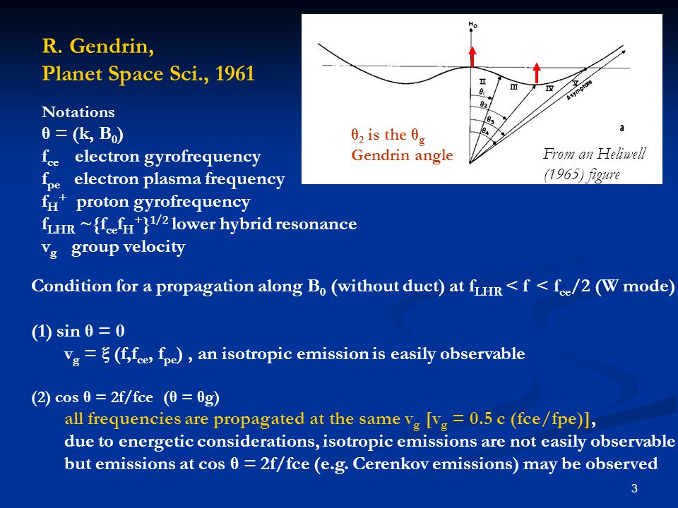 3 θ 2 is the θ g Gendrin angle R. Gendrin, Planet Space Sci., 1961 From an Heliwell (1965) figure Notations θ = (k, B 0 ) f ce electron gyrofrequency