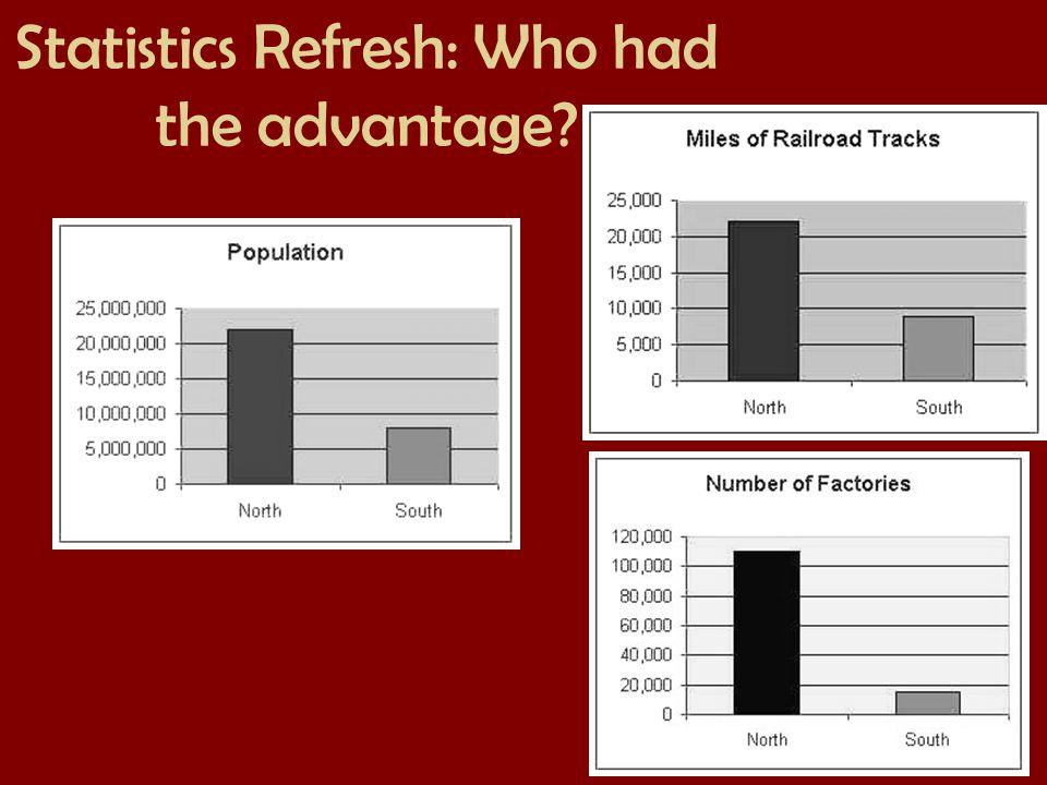Statistics Refresh: Who had the advantage