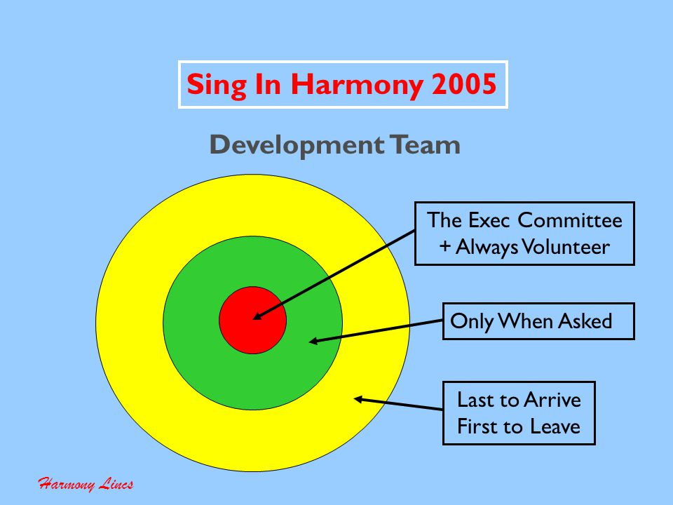 Sing In Harmony 2005 How Long . Harmony Lincs How Much Ground Do You Want To Cover .