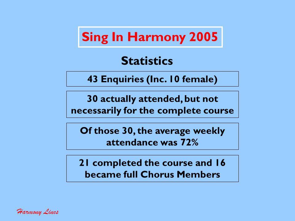 Sing In Harmony 2006 Harmony Lincs