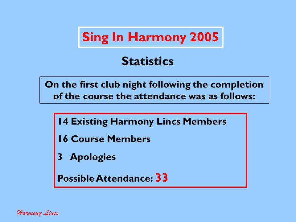 Sing In Harmony 2005 Harmony Lincs