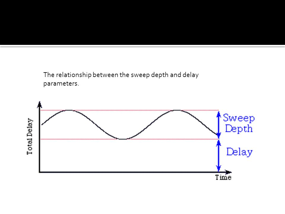  Sweep Depth (Width):  The sweep depth determines how wide the sweep is in terms of delay time  This sweep depth is the maximum additional delay that is added to the signal in addition to the delay in the delay parameter.