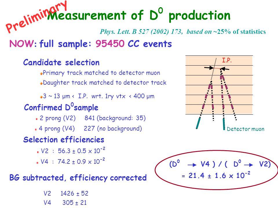 Measurement of D 0 production Phys. Lett.