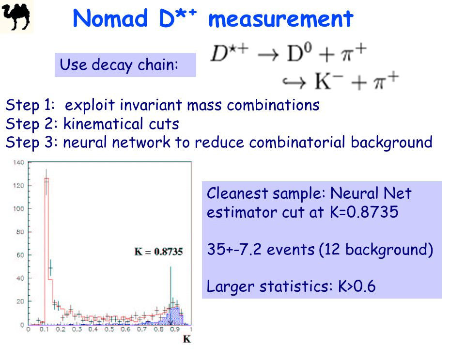 Nomad D* + measurement Step 1: exploit invariant mass combinations Step 2: kinematical cuts Step 3: neural network to reduce combinatorial background Cleanest sample: Neural Net estimator cut at K=0.8735 35+-7.2 events (12 background) Larger statistics: K>0.6 Use decay chain:
