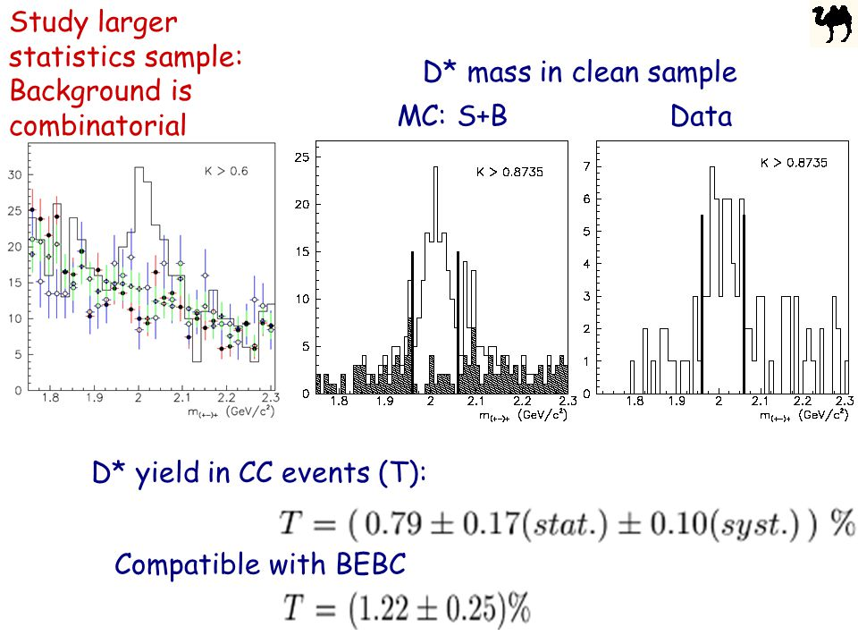 Study larger statistics sample: Background is combinatorial MC: S+B Data D* mass in clean sample D* yield in CC events (T): Compatible with BEBC