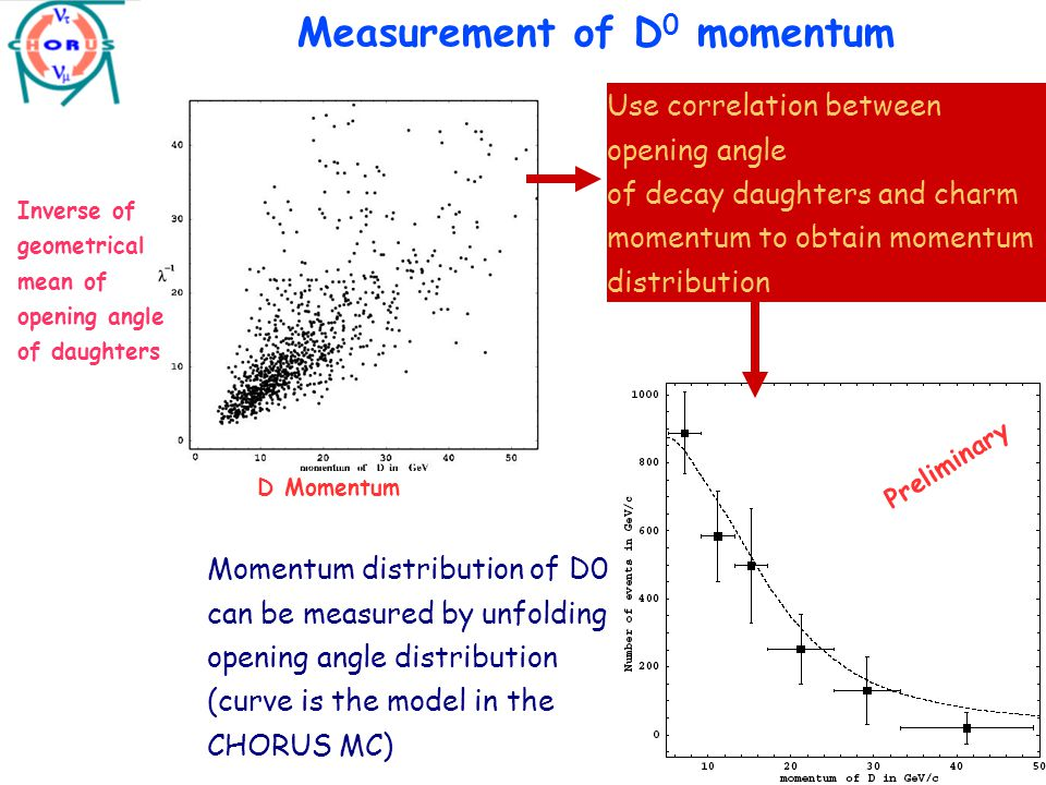 Measurement of D 0 momentum Use correlation between opening angle of decay daughters and charm momentum to obtain momentum distribution D Momentum Inverse of geometrical mean of opening angle of daughters Momentum distribution of D0 can be measured by unfolding opening angle distribution (curve is the model in the CHORUS MC) Preliminary
