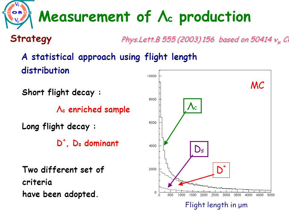 Measurement of Λ c production A statistical approach using flight length distribution Short flight decay : Λ c enriched sample Long flight decay : D +, D s dominant Two different set of criteria have been adopted.