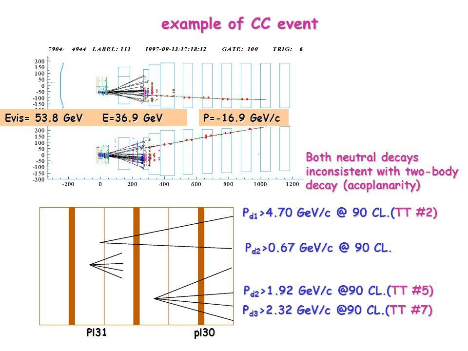 E=36.9 GeV P=-16.9 GeV/c Pl31 pl30 Pl31 pl30 example of CC event example of CC event P d1 >4.70 GeV/c @ 90 CL.(TT #2) P d2 >0.67 GeV/c @ 90 CL.