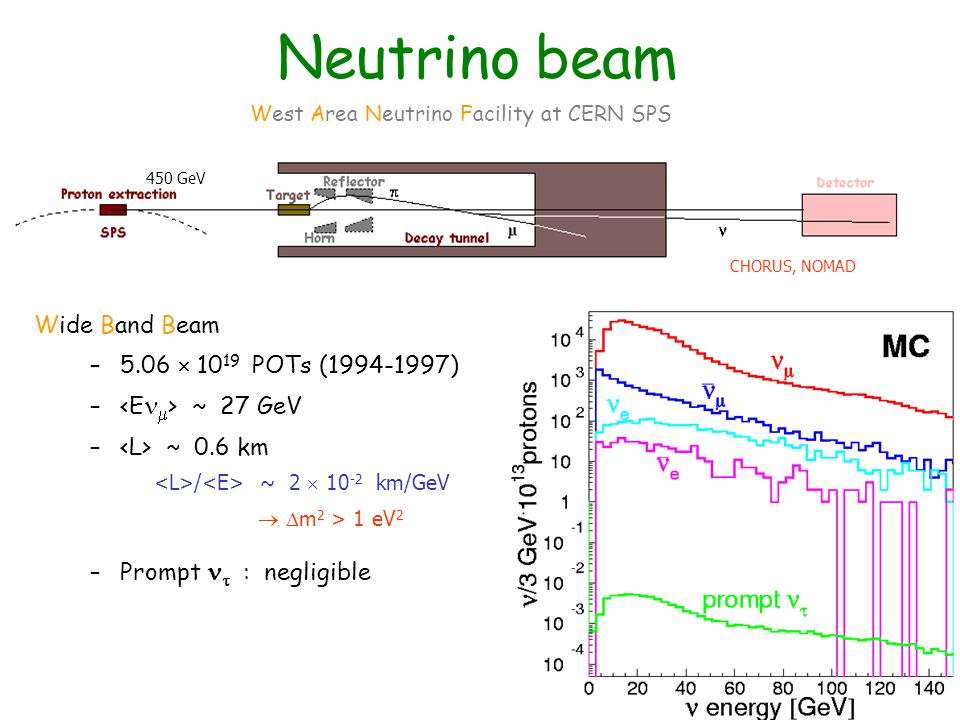 SUMMARY SBL oscillation programme at CERN: – NOMAD final data – CHORUS, final statistics, but phase-II analysis ongoing Many additional measurements (in this talk concentrated on charm physics) – Production cross-sections – Fragmentation functions – Decay properties Other results will be shown by Camilleri