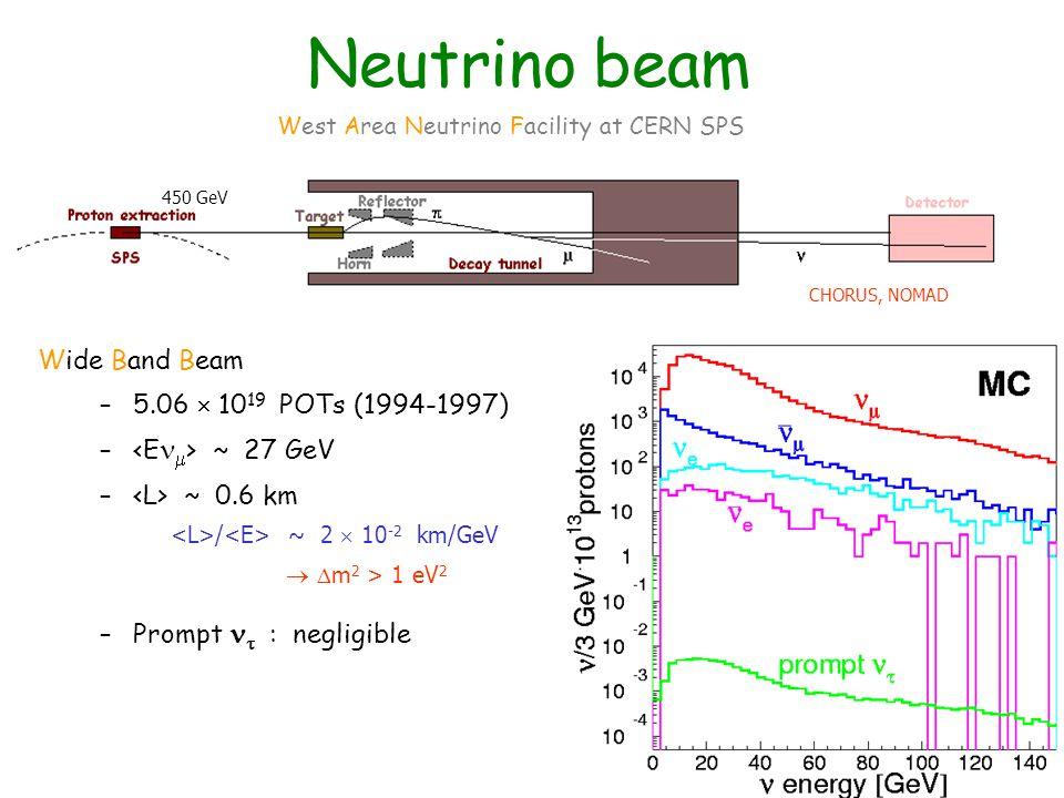 Neutrino beam Wide Band Beam –5.06  10 19 POTs (1994-1997) – ~ 27 GeV – ~ 0.6 km –Prompt  : negligible West Area Neutrino Facility at CERN SPS CHORUS, NOMAD 450 GeV / ~ 2  10 -2 km/GeV   m 2 > 1 eV 2