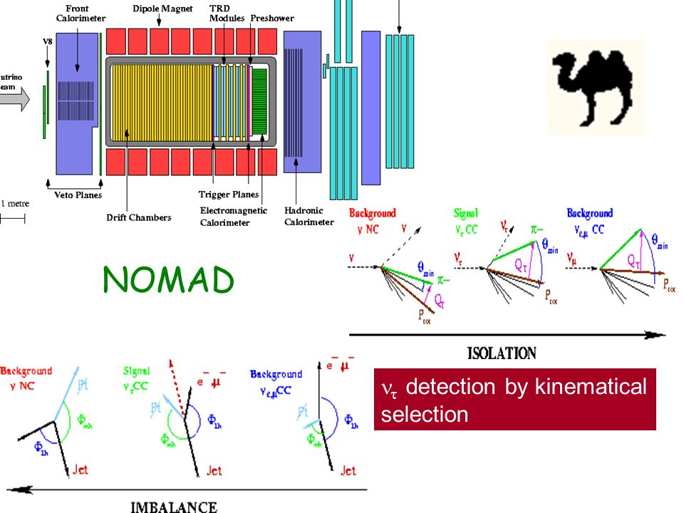 NOMAD  detection by kinematical selection