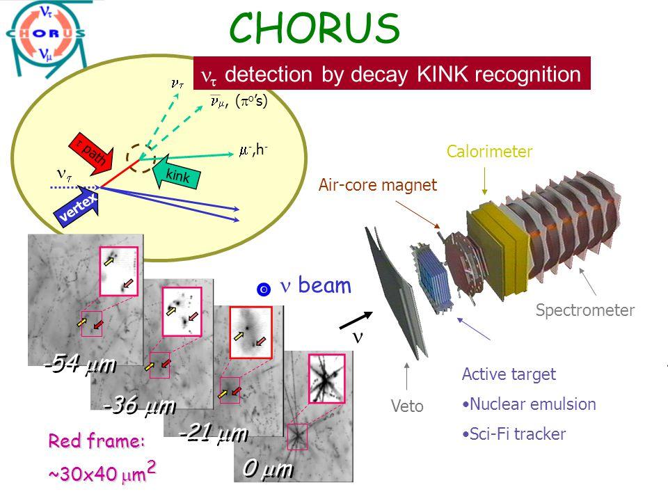 Status of oscillation into   –  e  –  NOMAD data: final - CHORUS phase-II not yet finished