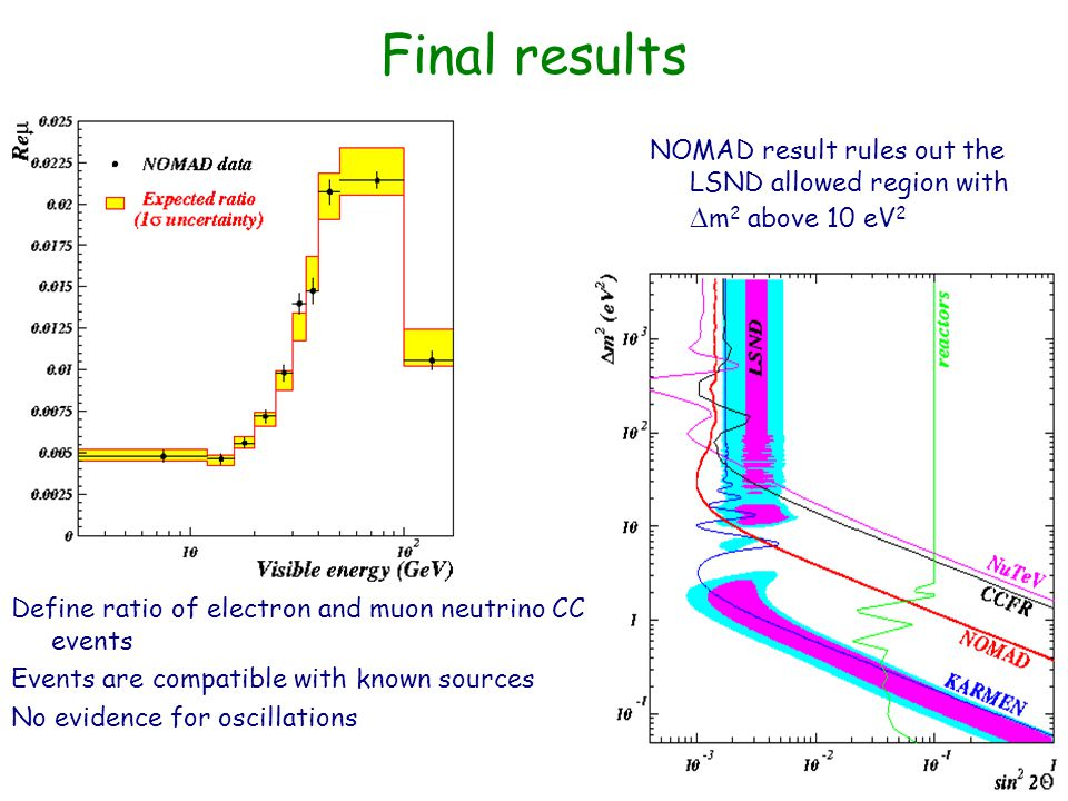 Final results Define ratio of electron and muon neutrino CC events Events are compatible with known sources No evidence for oscillations NOMAD result rules out the LSND allowed region with  m 2 above 10 eV 2