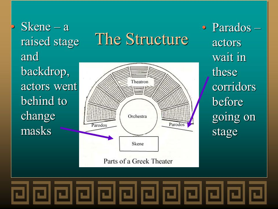 The Structure Parados – actors wait in these corridors before going on stageParados – actors wait in these corridors before going on stage Skene – a r