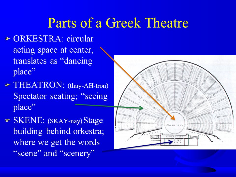 Parts of a Greek Theatre F ORKESTRA: circular acting space at center, translates as dancing place F THEATRON: (thay-AH-tron) Spectator seating; seeing place F SKENE: (SKAY-nay) Stage building behind orkestra; where we get the words scene and scenery