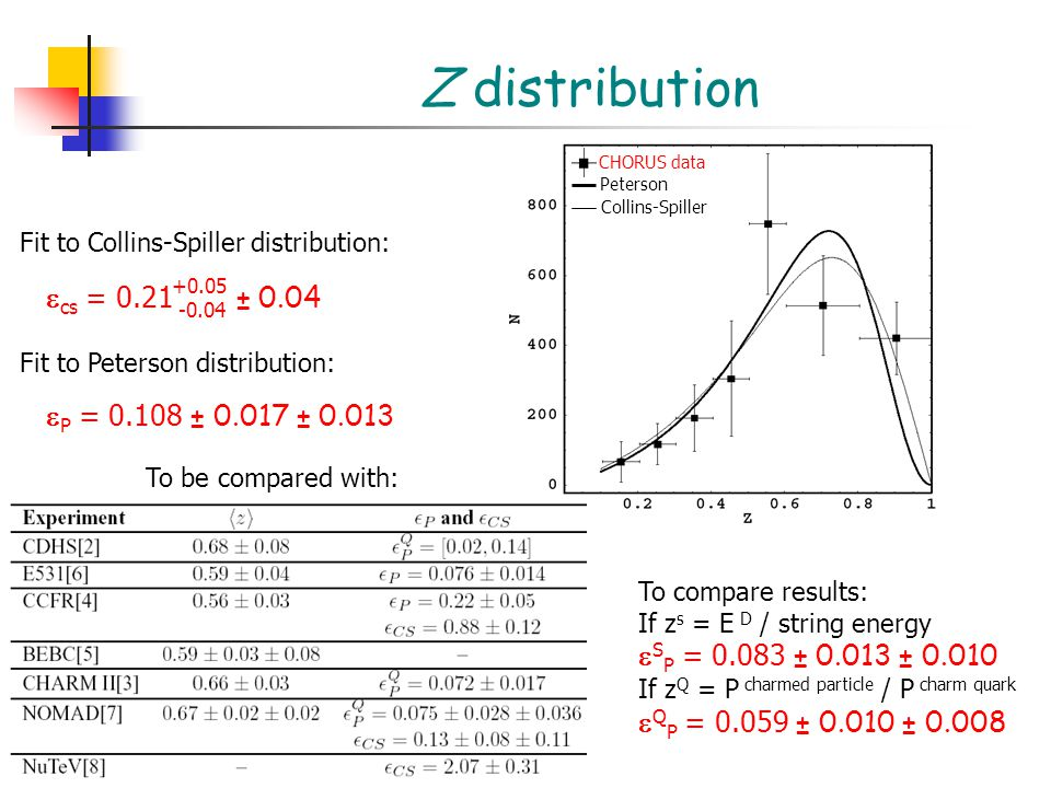 Z distribution CHORUS data Peterson Collins-Spiller Fit to Collins-Spiller distribution:  cs = 0.21 ± 0.04 +0.05 -0.04 Fit to Peterson distribution:  P = 0.108 ± 0.017 ± 0.013 To be compared with: To compare results: If z s = E D / string energy  S P = 0.083 ± 0.013 ± 0.010 If z Q = P charmed particle / P charm quark  Q P = 0.059 ± 0.010 ± 0.008