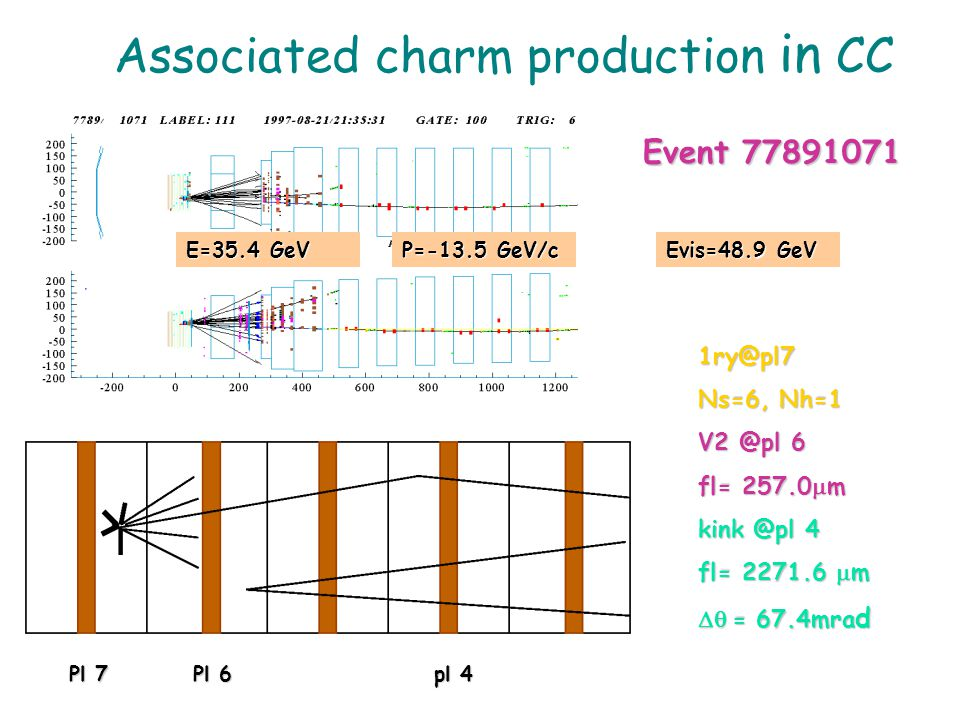 Event 77891071 Event 77891071 E=35.4 GeV P=-13.5 GeV/c Pl 7 Pl 6pl 4 Pl 7 Pl 6pl 4 Evis=48.9 GeV Associated charm production in CC 1ry@pl7 Ns=6, Nh=1 V2 @pl 6 fl= 257.0  m kink @pl 4 fl= 2271.6  m  = 67.4mra d