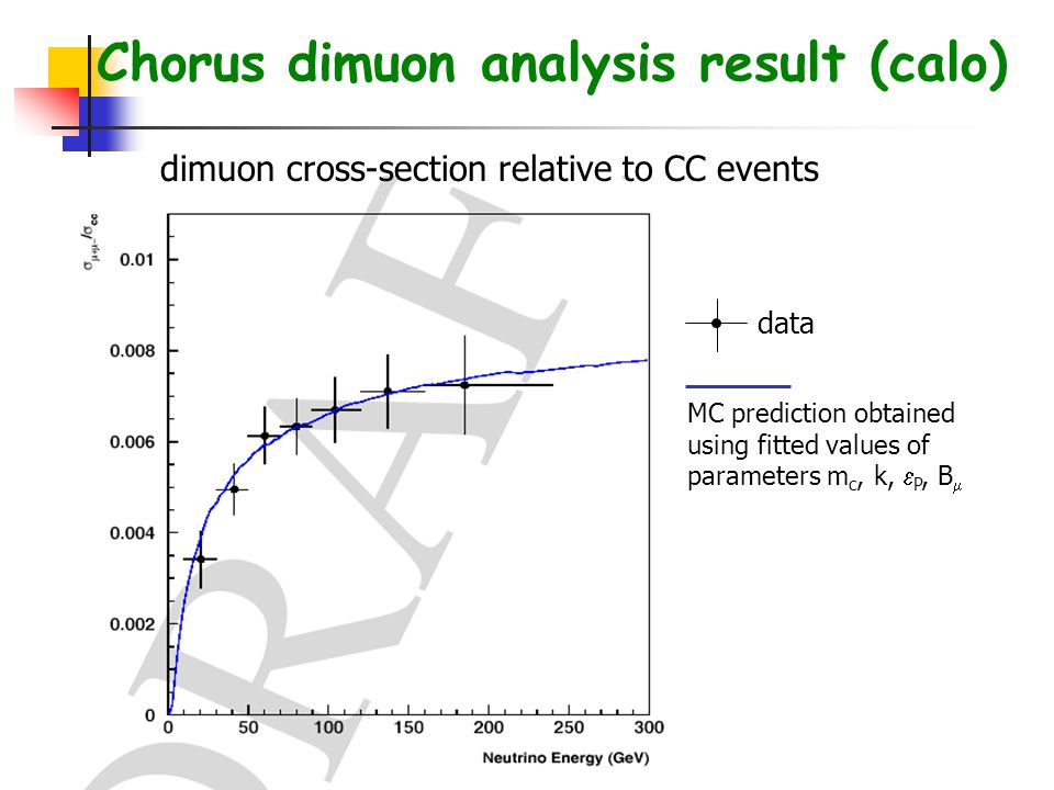 Chorus dimuon analysis result (calo) MC prediction obtained using fitted values of parameters m c, k,  P, B  dimuon cross-section relative to CC events data