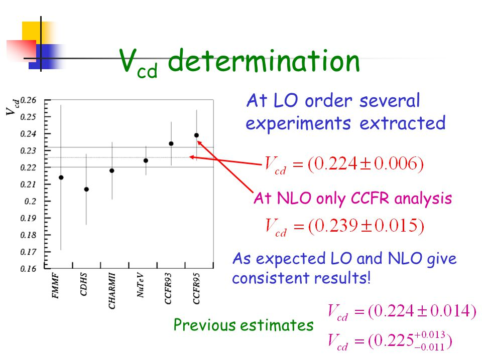 V cd determination At LO order several experiments extracted At NLO only CCFR analysis As expected LO and NLO give consistent results.