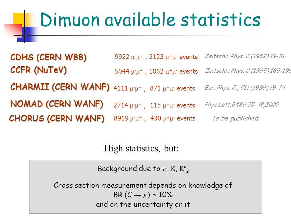 Dimuon available statistics CDHS (CERN WBB) CCFR (NuTeV) CHARMII (CERN WANF) Zeitschr.