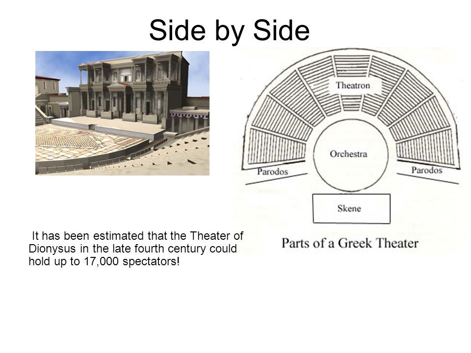 Side by Side It has been estimated that the Theater of Dionysus in the late fourth century could hold up to 17,000 spectators!