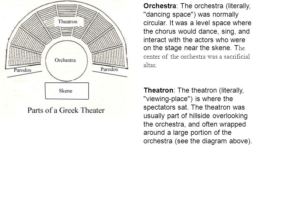 Orchestra: The orchestra (literally, dancing space ) was normally circular.