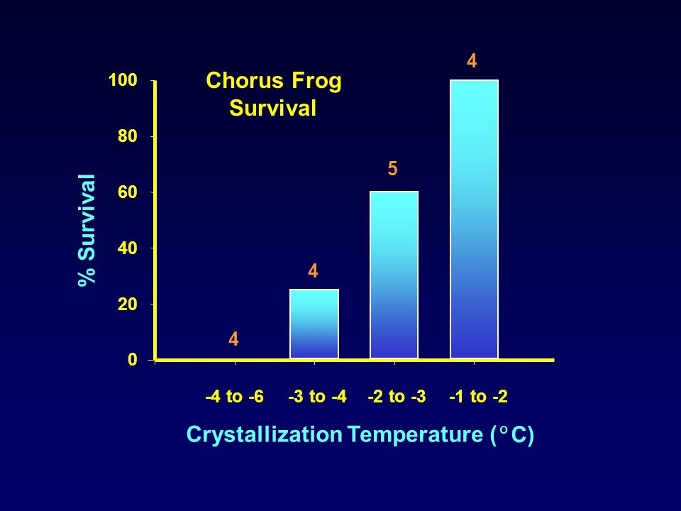 Crystallization Temperature ( o C) 0 20 40 60 80 100 -4 to -6-3 to -4-2 to -3-1 to -2 % Survival 4 4 5 4 Chorus Frog Survival