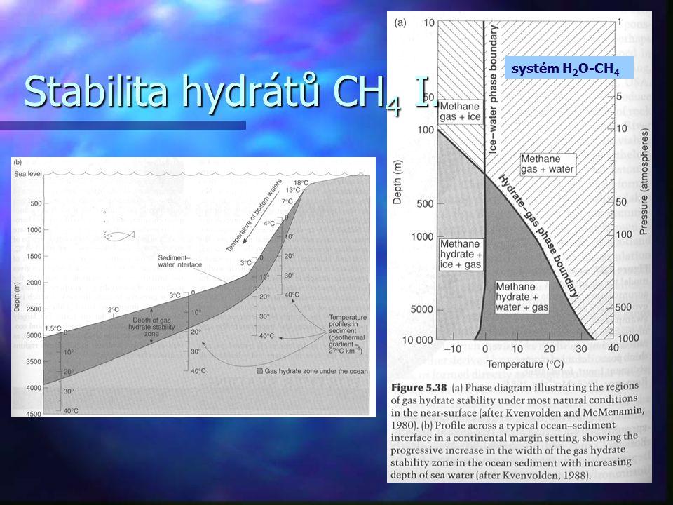 systém H 2 O-CH 4 Stabilita hydrátů CH 4 I.