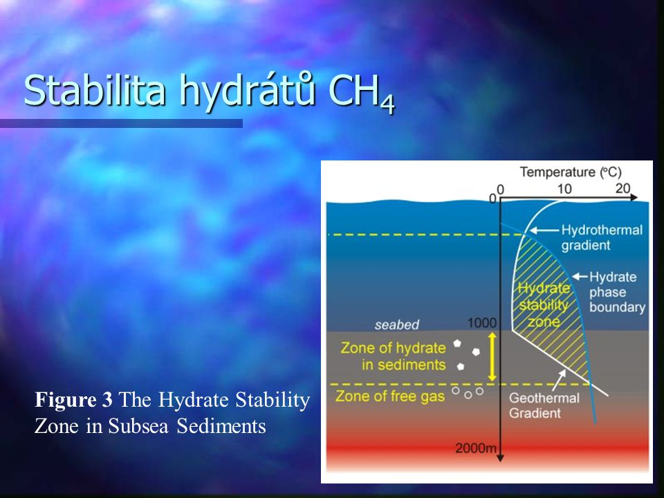 Pozice a rizika hydrátů CH 4