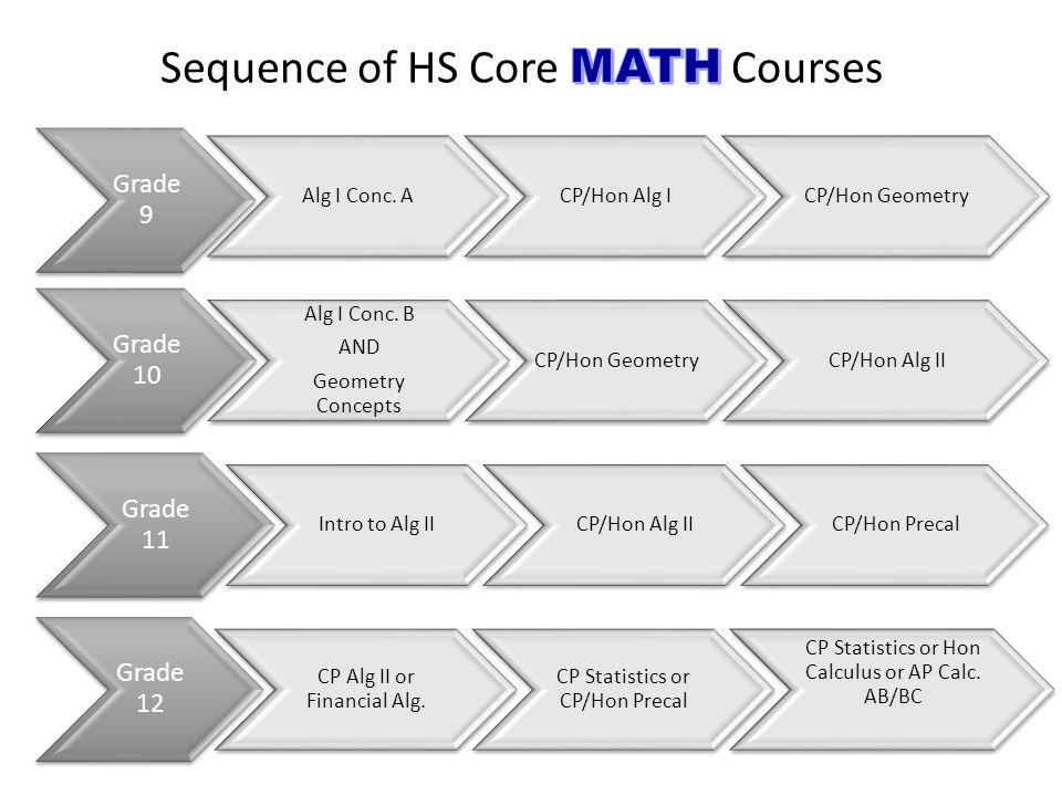 Grade 9 Alg I Conc. ACP/Hon Alg ICP/Hon Geometry Grade 10 Alg I Conc.