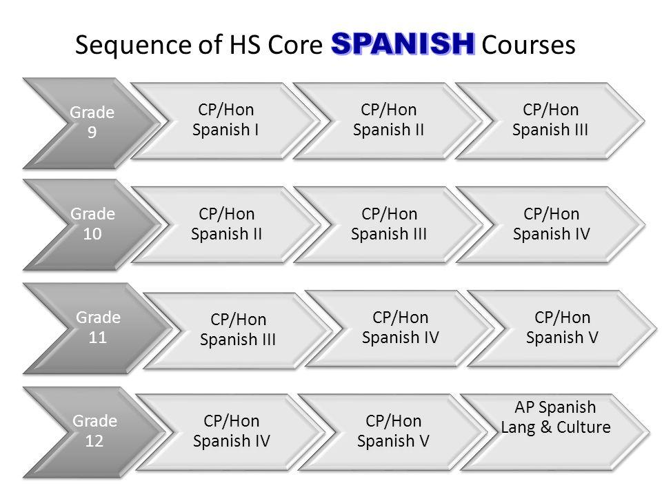 Grade 9 CP/Hon Spanish I CP/Hon Spanish II CP/Hon Spanish III Grade 10 CP/Hon Spanish II CP/Hon Spanish III CP/Hon Spanish IV Grade 11 CP/Hon Spanish III CP/Hon Spanish IV CP/Hon Spanish V Grade 12 CP/Hon Spanish IV CP/Hon Spanish V AP Spanish Lang & Culture