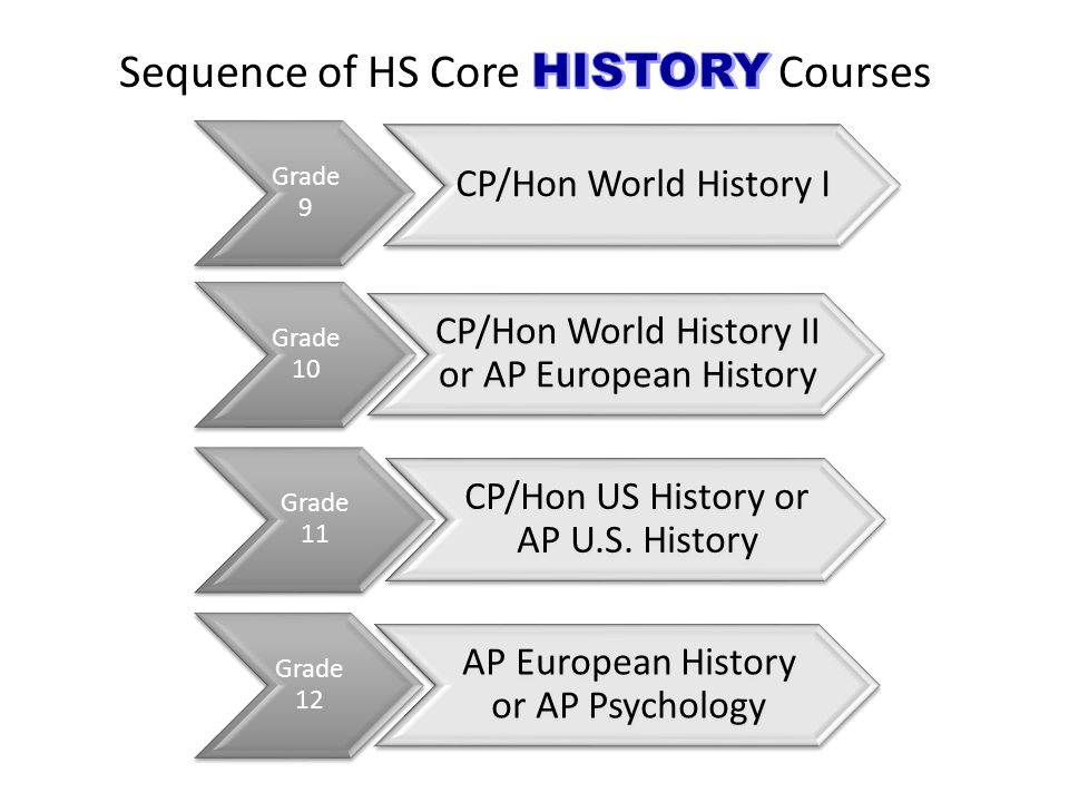 Grade 9 CP/Hon World History I Grade 10 CP/Hon World History II or AP European History Grade 11 CP/Hon US History or AP U.S.