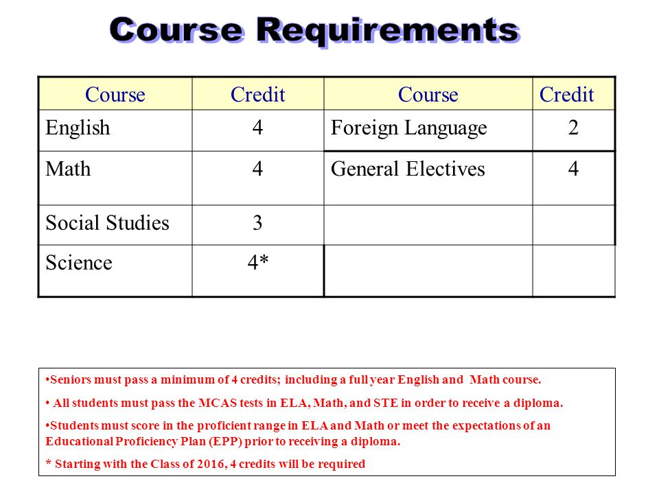 CourseCreditCourseCredit English4Foreign Language2 Math4General Electives4 Social Studies3 Science4* Seniors must pass a minimum of 4 credits; including a full year English and Math course.