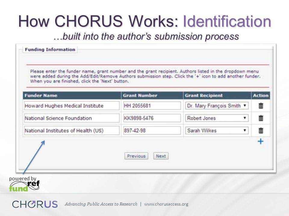Advancing Public Access to Research | www.chorusaccess.org How CHORUS Works: Identification …built into the author's submission process powered by