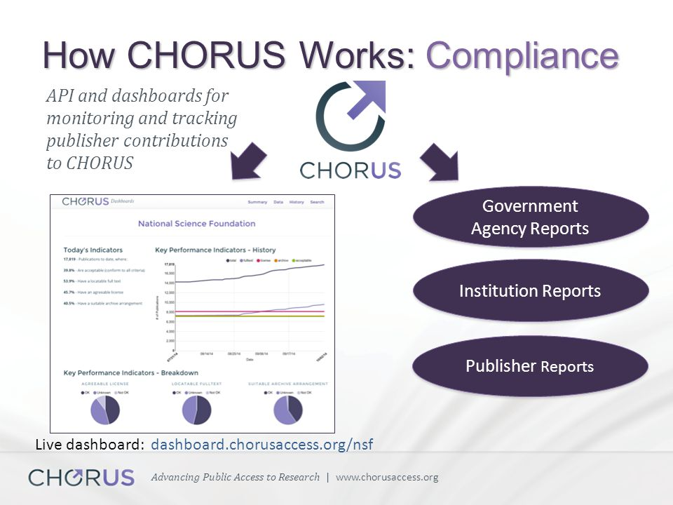 Advancing Public Access to Research | www.chorusaccess.org API and dashboards for monitoring and tracking publisher contributions to CHORUS Government Agency Reports Institution Reports Publisher Reports How CHORUS Works: Compliance Live dashboard: dashboard.chorusaccess.org/nsf