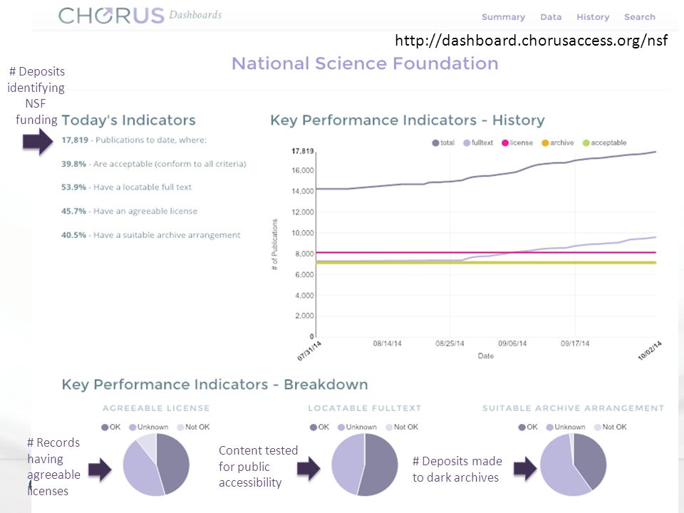 Advancing Public Access to Research | www.chorusaccess.org http://dashboard.chorusaccess.org/nsf # Deposits made to dark archives Content tested for public accessibility # Records having agreeable licenses # Deposits identifying NSF funding