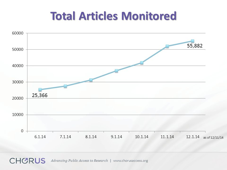 Advancing Public Access to Research | www.chorusaccess.org Total Articles Monitored as of 12/11/14 55,882