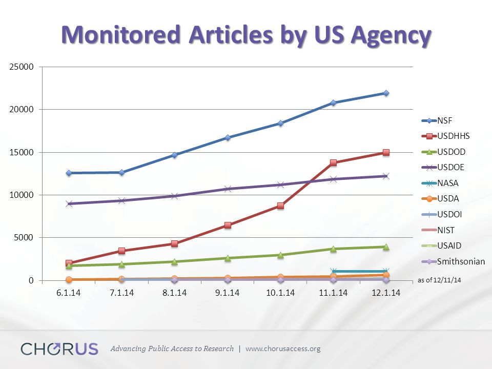 Advancing Public Access to Research | www.chorusaccess.org Monitored Articles by US Agency