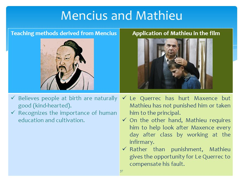 Mencius and Mathieu Teaching methods derived from MenciusApplication of Mathieu in the film Believes people at birth are naturally good (kind-hearted).