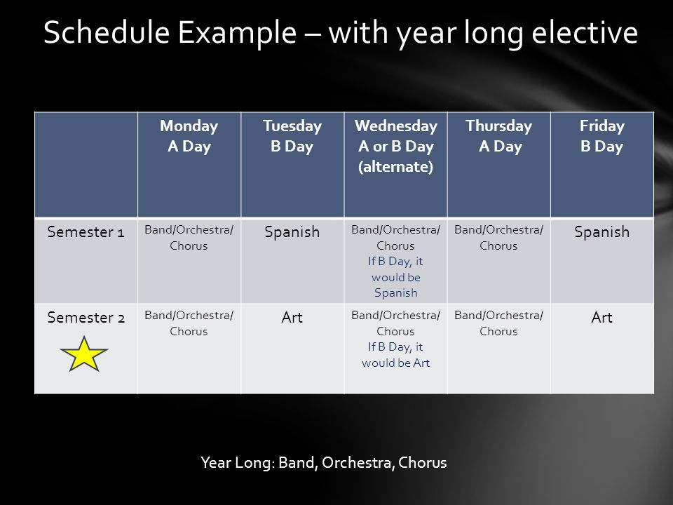 Schedule Example – with year long elective Monday A Day Tuesday B Day Wednesday A or B Day (alternate) Thursday A Day Friday B Day Semester 1 Band/Orchestra/ Chorus Spanish Band/Orchestra/ Chorus If B Day, it would be Spanish Band/Orchestra/ Chorus Spanish Semester 2 Band/Orchestra/ Chorus Art Band/Orchestra/ Chorus If B Day, it would be Art Band/Orchestra/ Chorus Art Year Long: Band, Orchestra, Chorus